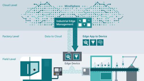 Siemens DIIndustrial Edge-jpg