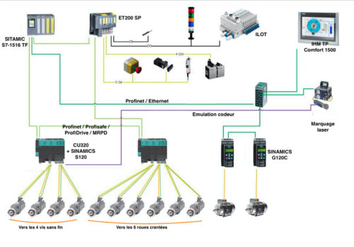 Siemens DIMGA TechnologiesSchema Automatisme-jpg