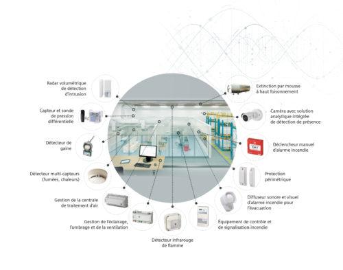 Siemens SIVisuel smart-lab-multisites-jpg