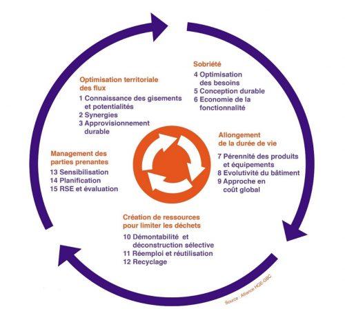 Schema Economie Circulaire Alliance HQE-jpg