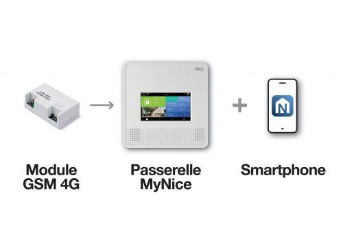Nice  Module 4G-jpg