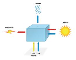 Schema de principe de la cogeneration - Cegibat-grdf-fr-png