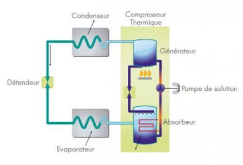 PAC aerothermique a absorption - Source Cegibat-grdf-fr-jpg