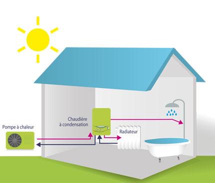 Chaudiere hybride mi-chaudiere a condensation mi-pompe a chaleur - Projet-gaz-grdf-fr-jpg