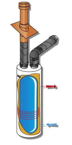 Raccord- exter- ballon thermo Ubbink-jpg