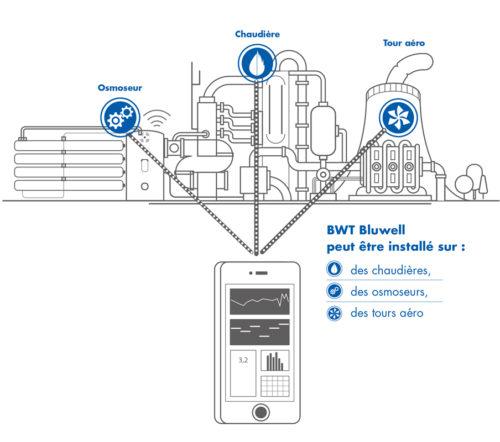 Visuel gamme BWT Bluwell-jpg