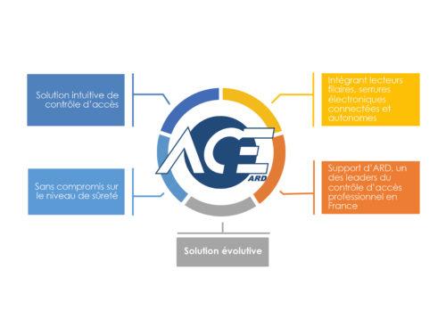 ARD – ARD ACE-jpg