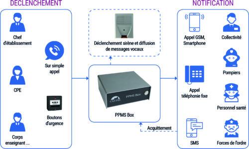 CASTEL – Schema de principe PPMSBOX-jpg